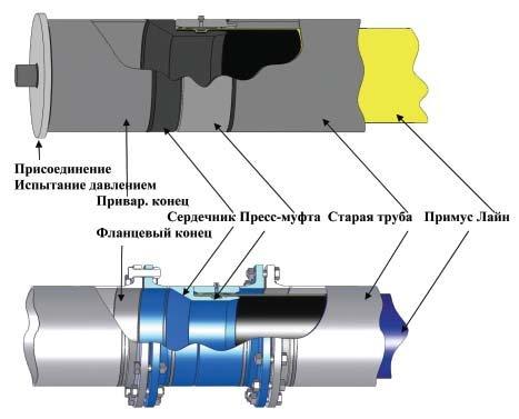 http://www.sibgazovik.ru/news/association/2011-01-16/soedinitel.jpg