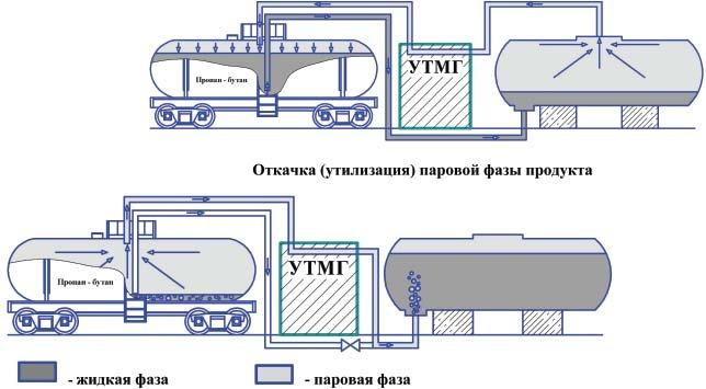 схема слива СУГ из вагона-