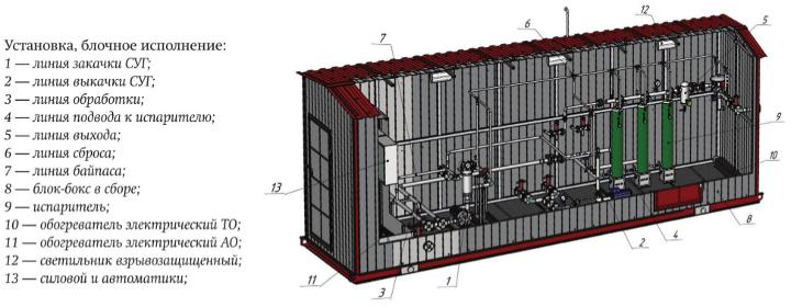 Смесительные установки для создания синтетического природного газа (SNG)